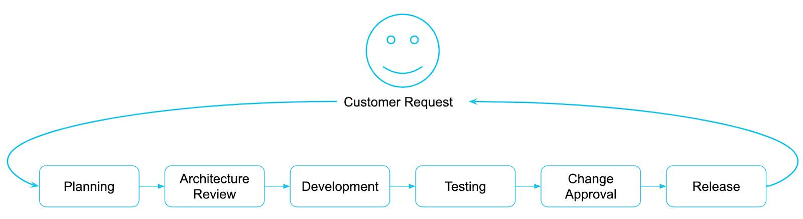 Diagram showing the sequence of processes in fulfilling customer requests