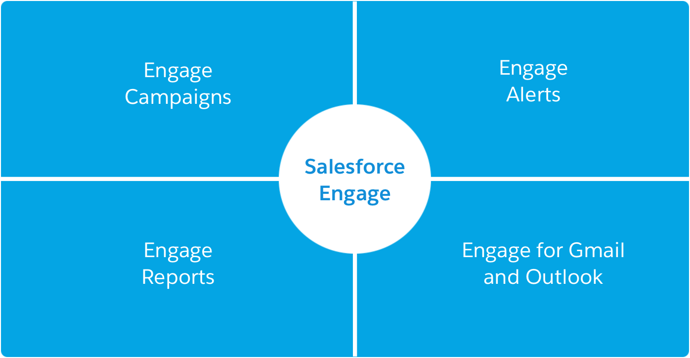 Salesforce Engage と Engage Campaigns、Engage Reports、Engage Alerts、Engage for Gmail および Engage for Outlook のマトリックス