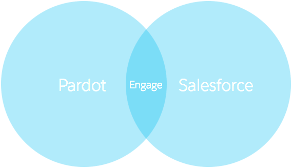 Pardot、Salesforce、Salesforce Engage のベン図