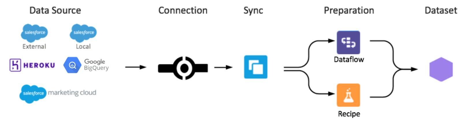 BigQuery peut être sélectionné comme la source de données à partir de laquelle effectuer la synchronisation dans les jeux de données EinsteinAnalytics.