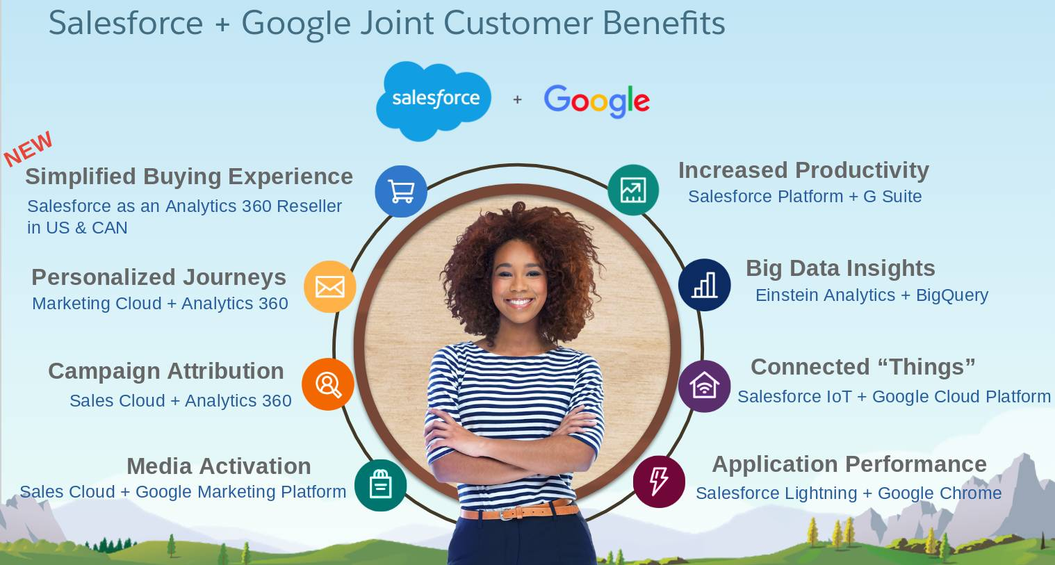 """The Salesforce and Google Joint Benefits include Better Knowing Your Customer, Increased Productivity, Big Data Insights, Connected """"Things,"""" Application Performance, Media Activation, Campaign Attribution, Personalized Journeys, and a Simplified Buying Experience."""