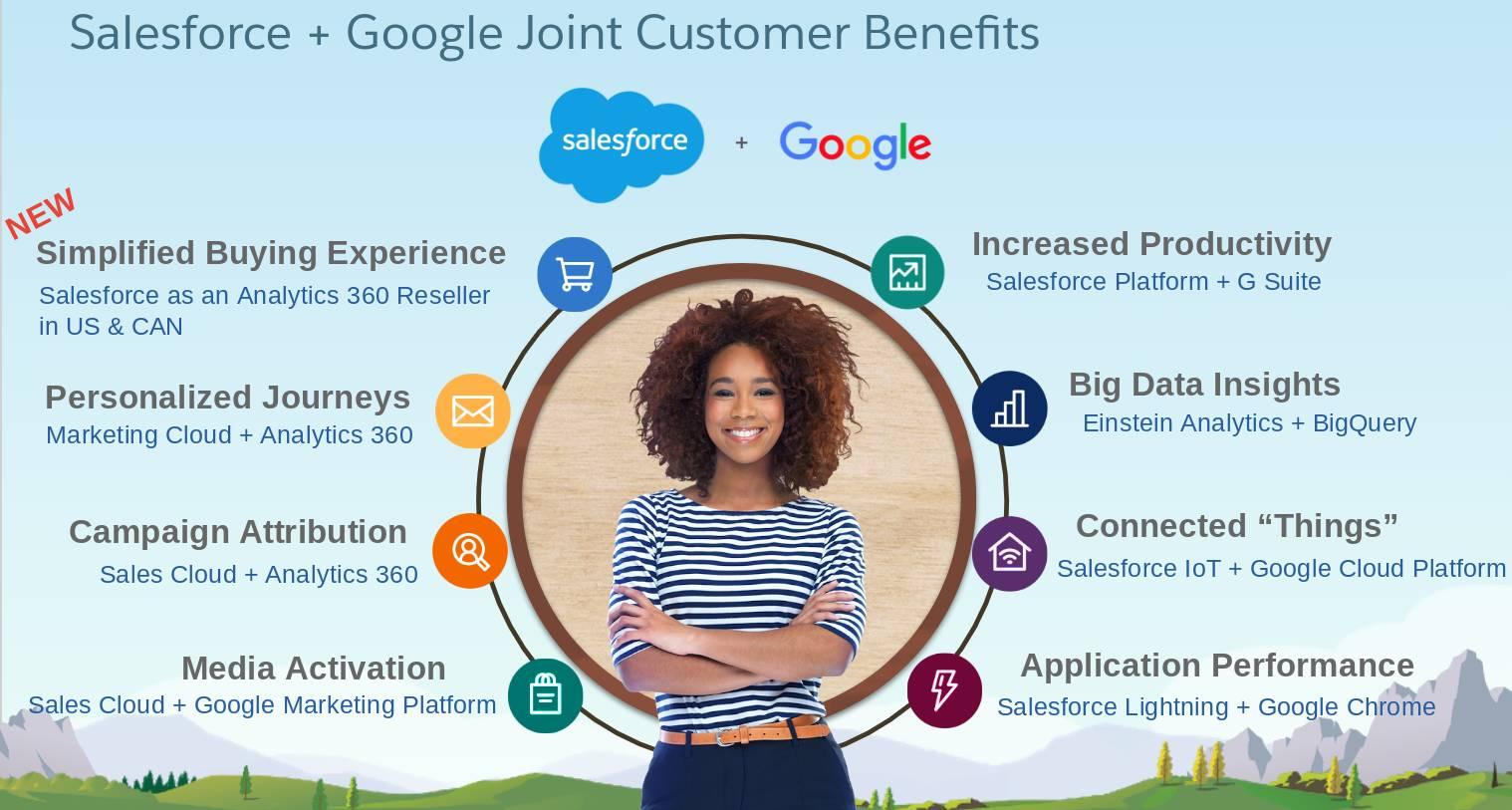 Salesforce と Google の連携がもたらすメリットには、お客様についての知識の増強、生産性の向上、ビッグデータに基づくインサイト、ネット接続された「モノ」、アプリケーションのパフォーマンス、メディアの有効化、キャンペーンアトリビューション、パーソナライズされたジャーニー、簡便な購入体験が挙げられます。