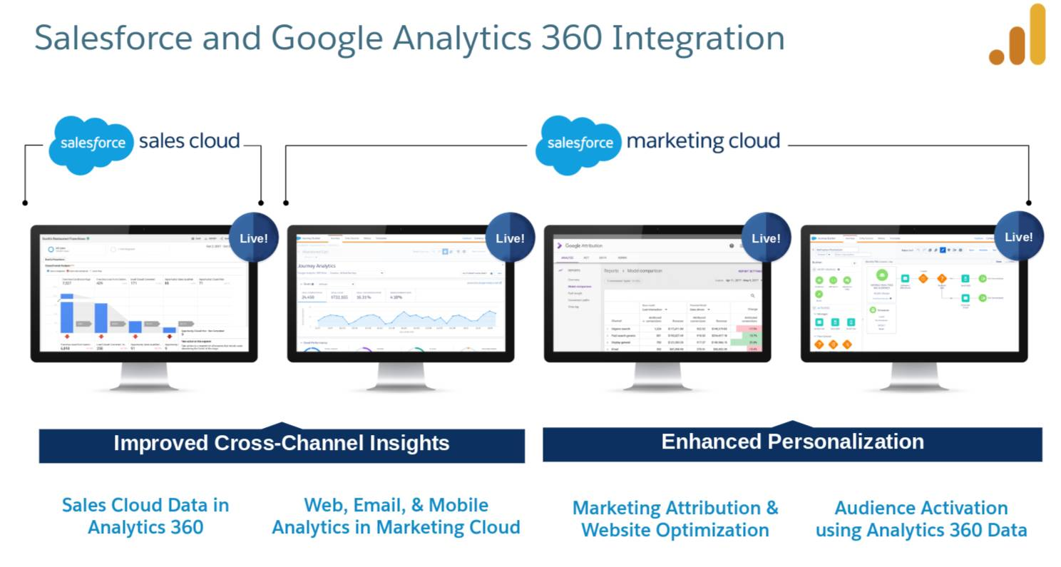 An overview of the Salesforce and Google Analytics 360 integration offering Improved Cross-Channel Insights and Enhanced Personalization with Sales Cloud, Marketing Cloud, and Google Analytics 360 working together.