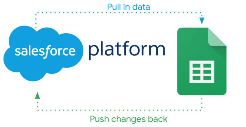 The flow of data between the Salesforce platform and Sheets to pull in data and push changes back to Salesforce.