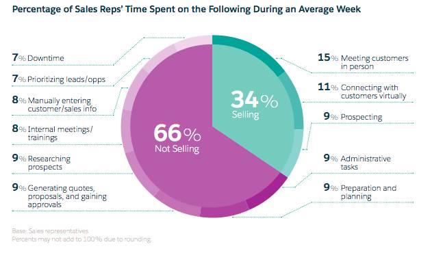 営業担当は業務時間の 66% を販売以外の活動 (見込み客の調査、見積の生成、社内ミーティングへの参加) に費やしていることを示す円グラフ