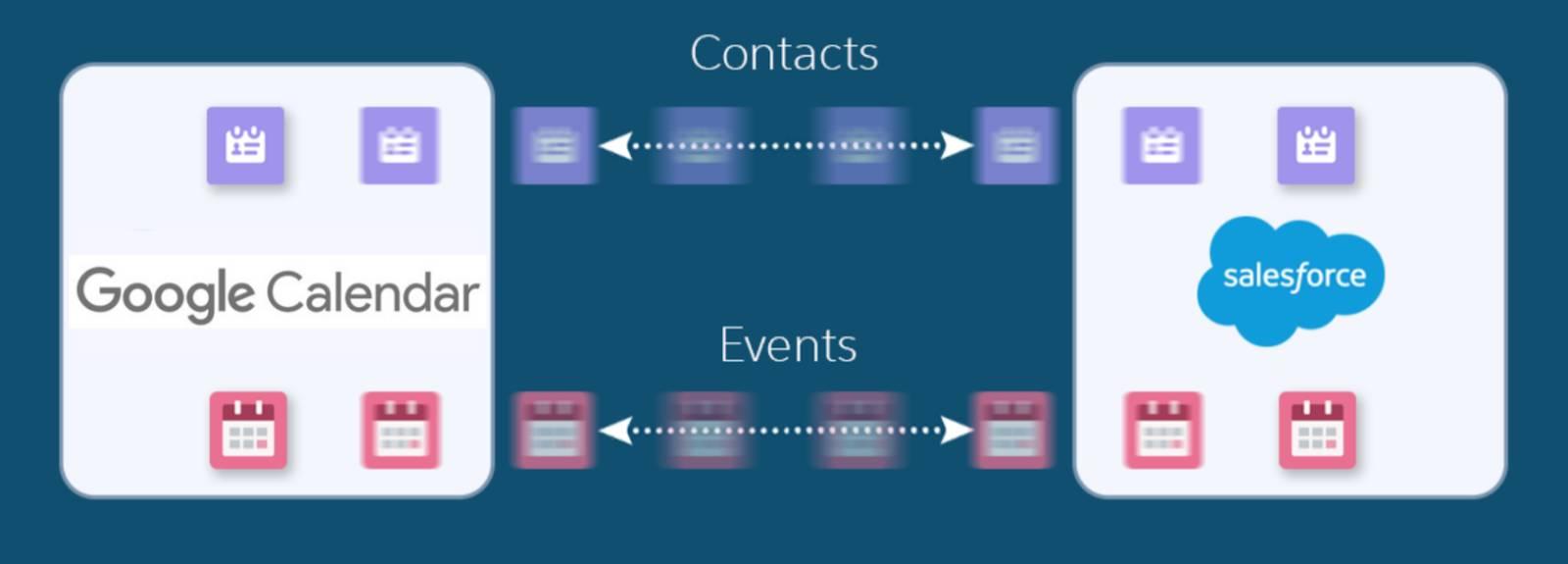 O fluxo de dados entre o Calendário e o Salesforce é bidirecional para contatos e eventos.