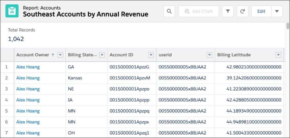 A Salesforce report of the Southeast Accounts by Annual Revenue is displayed.