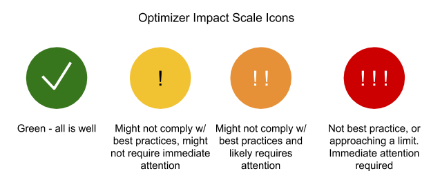 Optimizer impact scale icons: Green = all is well; yellow = not best practice, but immediate action not required; orange = not best practice and likely requires attention; red = not best practice or approaching a limit, immediate attention required.