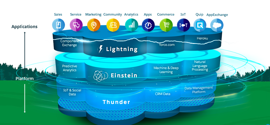this is an image of the layers of the Salesforce Platform