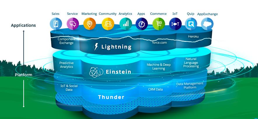 Bild der Ebenen der Salesforce-Plattform