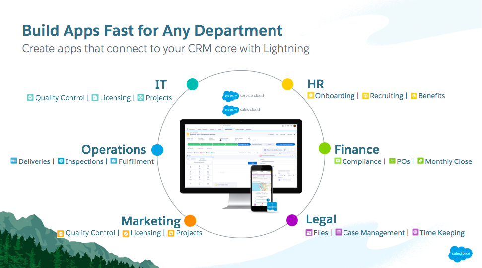 Slide shows how apps connect to your CRM with Lightning