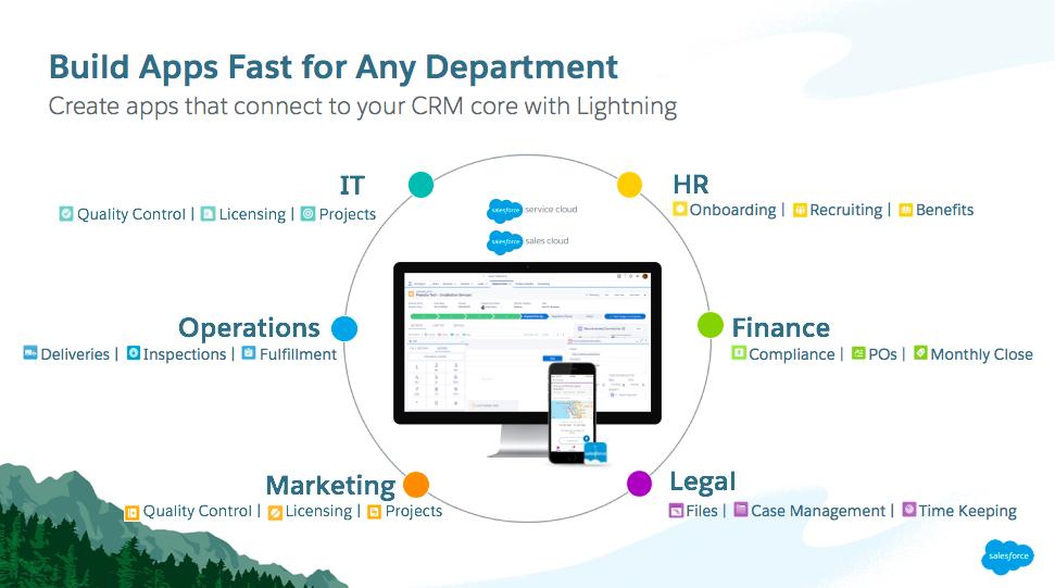 Folie mit Darstellung, wie sich Anwendungen über Lightning mit Ihrem CRM verbinden