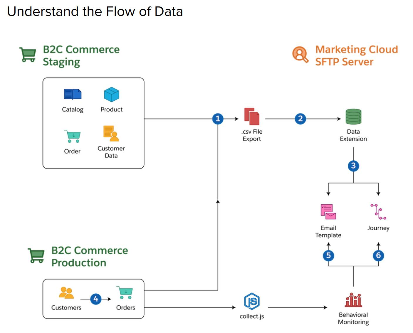 Diagram included within the abandon cart solution kit to understand the flow of data.