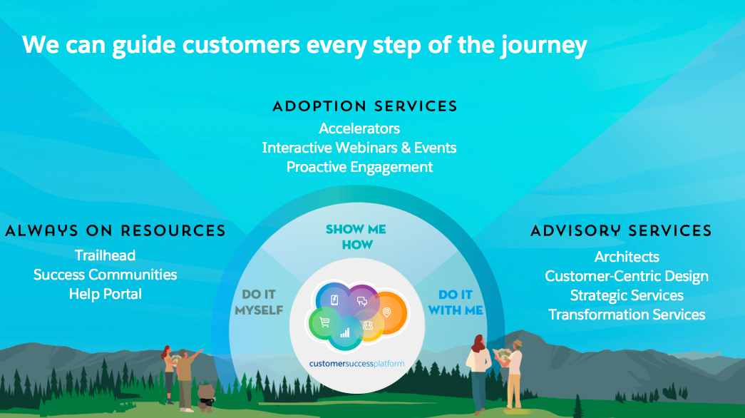 Salesforce Is on the Journey with You—whether you want to do it yourself, get shown the way, or have a us partner with you