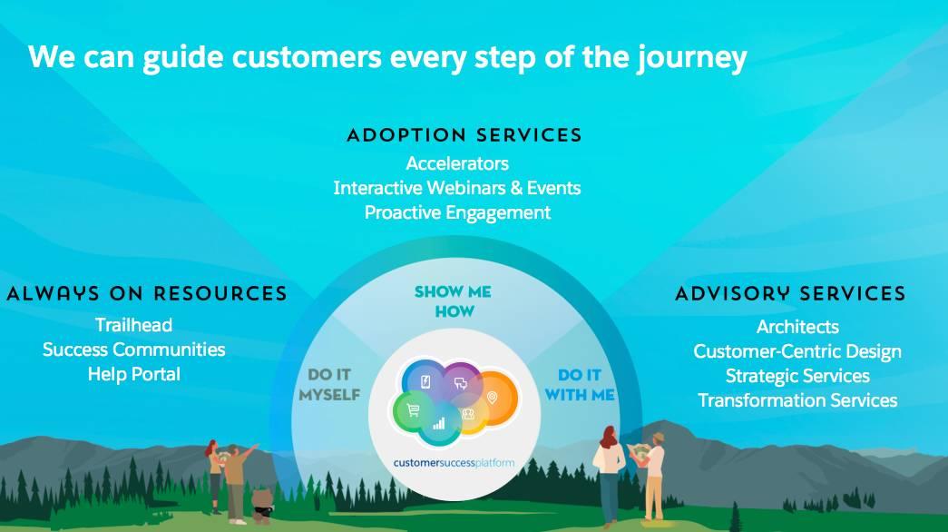 自力で行う、支援を受ける、協力して行う、のいずれでも、Salesforce はあなたと一緒にジャーニーを進みます。