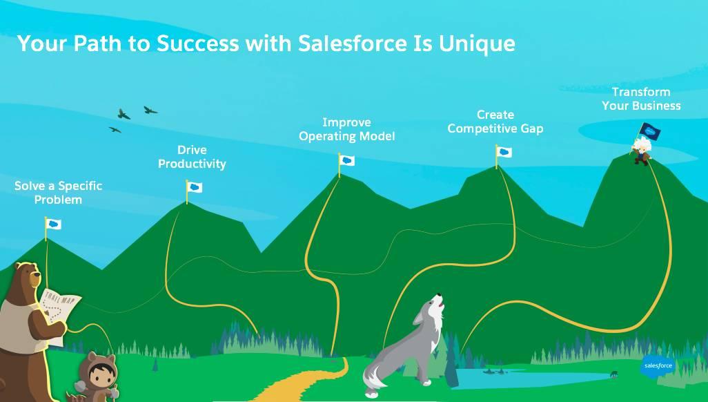 5 つの山があり、それぞれの山頂へと続く道があります。山頂には、特定の問題を解決する、生産性を高める、業務モデルを改善する、競合に差をつける、ビジネスを変革する、と表示されています。