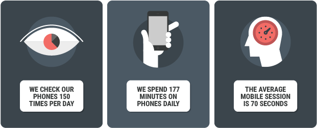Graphic shows how short the average mobile interaction is