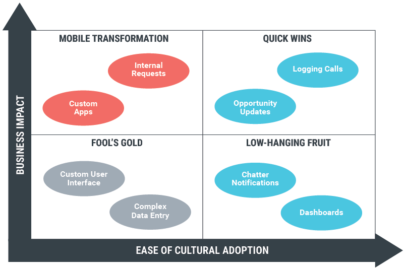 A graph that shows business impact and ease of cultural adoption
