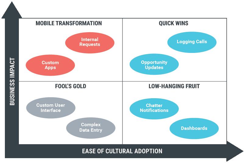 Diagramm mit der geschäftlichen Auswirkung und Einfachheit der kulturellen Akzeptanz