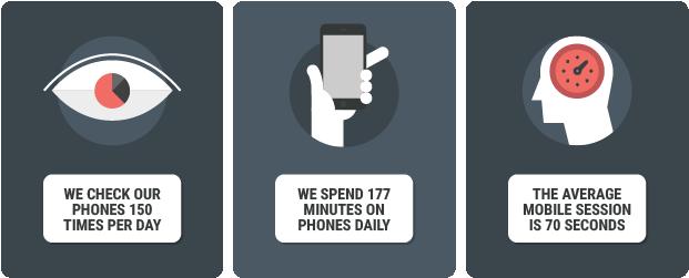 Gráfico en el que se muestra la breve duración media de la interacción con dispositivos móviles