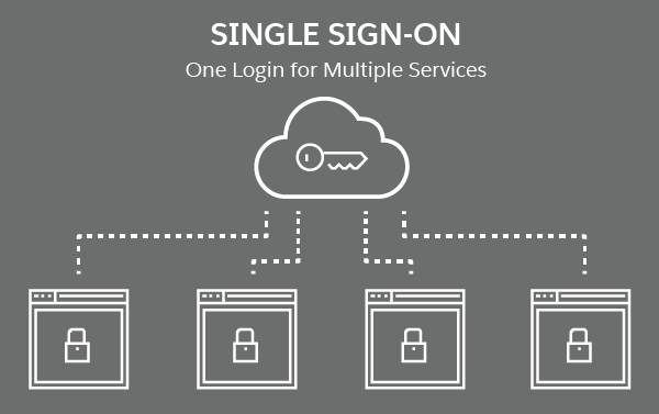 Diagram of single sign-on