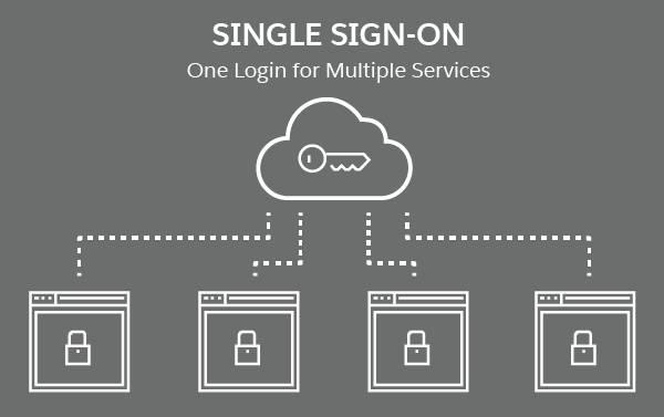Diagrama do login único