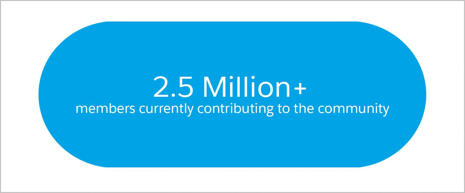 There are over 2.5 million members currently contributing to the Salesforce community.