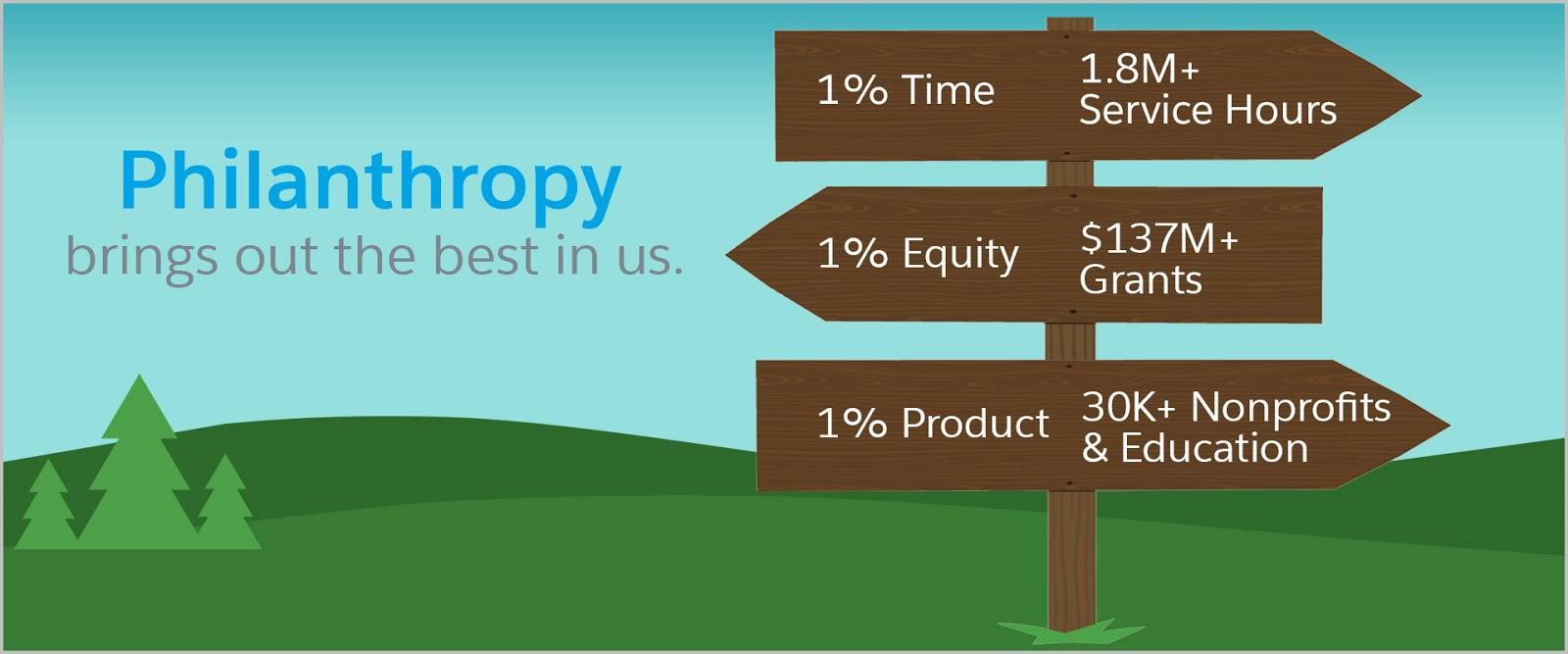 We believe philanthropy brings out the best in us. 1% of our time equals over 1.8 million service hours. 1% of our equity equals over $137 million in grants. 1% of our product means that over 30,000 nonprofits and education institutions have access to our tools.