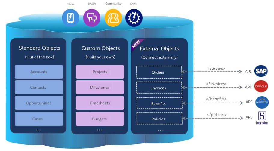 Image illustrating how External Objects can be used to connect externally with outside data available through SAP, Oracle, Workday or Heroku