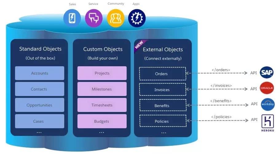 Imagem mostrando como os Objetos externos podem ser usados para conectar externamente com dados  exteriores disponíveis a partir de SAP, Oracle, Workday ou Heroku