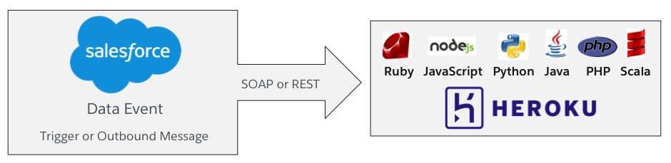 Diagrama que mostra uma caixa com o Salesforce e um Evento de dados que é acionado ou enviado a partir de uma mensagem de saída. Uma seta sai da caixa e aponta para outra caixa contendo todos os aplicativos hospedados no Heroku