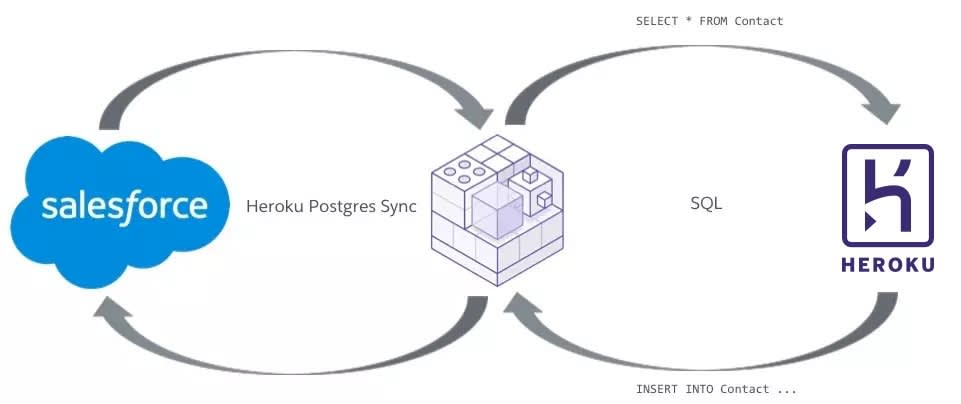 Diagrama mostrando setas que saem primeiro do Salesforce para um componente intermediário e depois para o Heroku e que, por último, retornam ao Salesforce quando se insere um contato