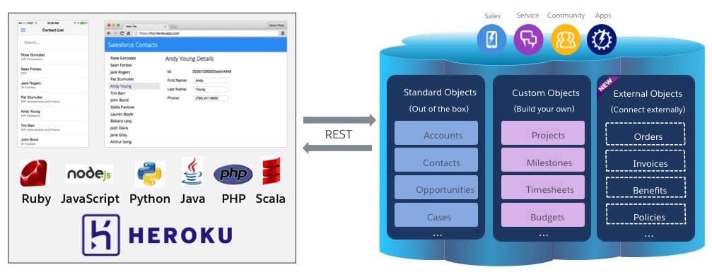 Salesforce のオブジェクトと Heroku との REST インターフェースを介した接続を示す画像
