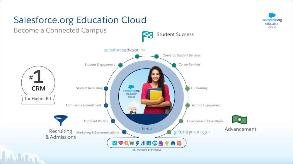 Education Cloud features Salesforce technology, Salesforce.org technology, and Partner technology.