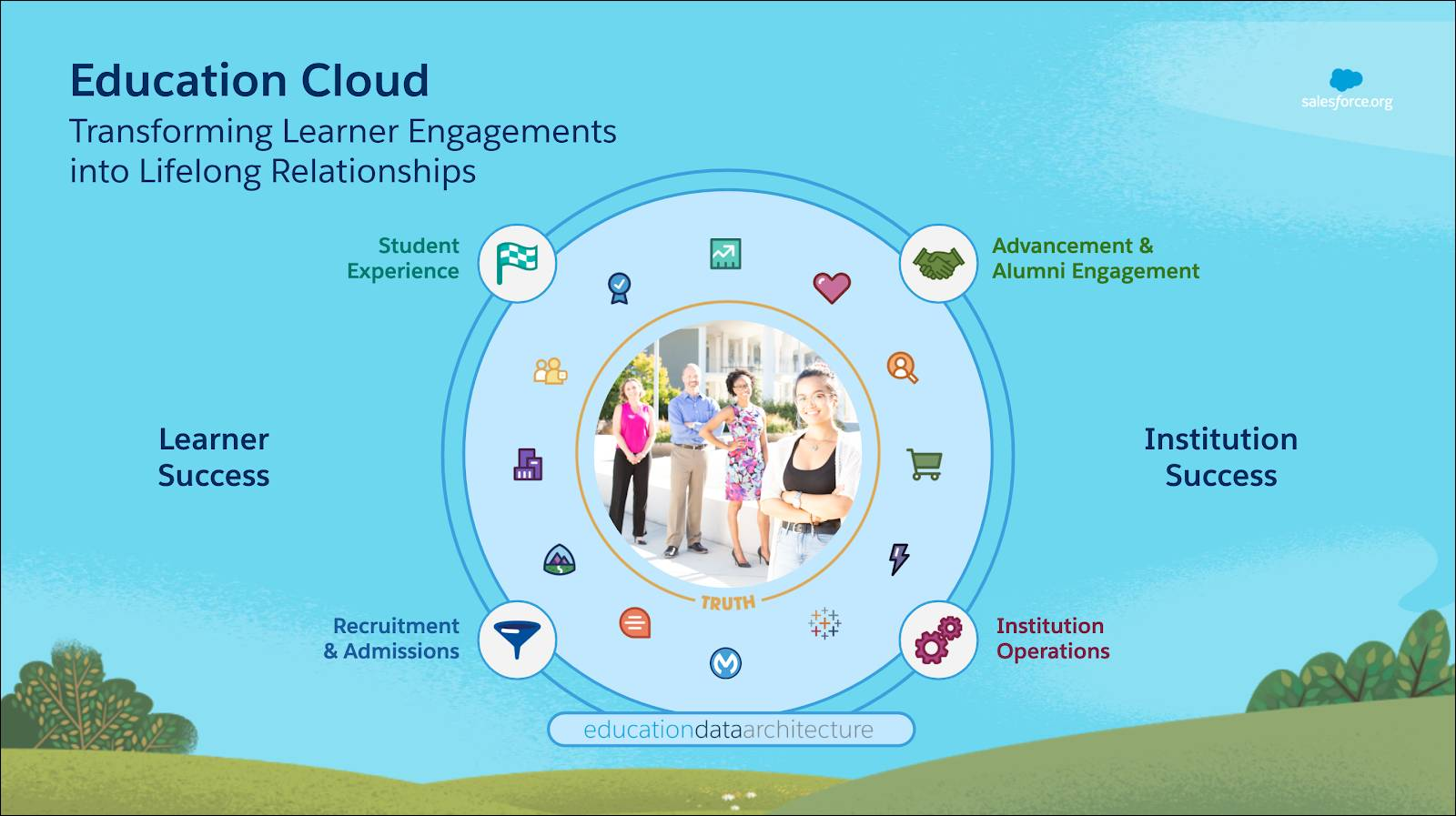 Education Cloud is transforming learner engagement into lifelong relationships. Education Data Architecture supports learner success and institution success with solutions for recruitment and admissions, student experience, advancement and alumni engagement and institution operations.