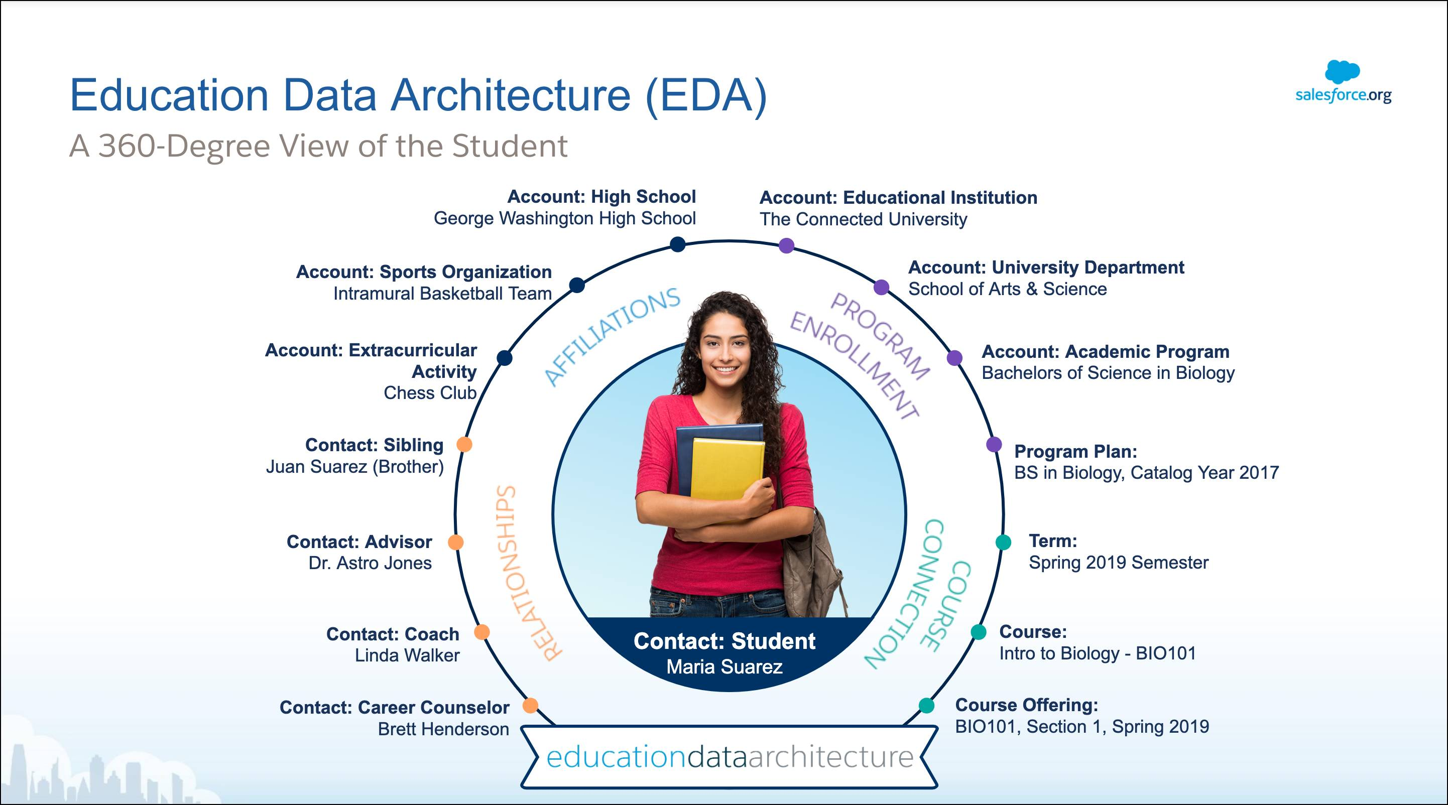 Education Data Architecture (EDA) provides a 360-Degree view of the student with components like Relationships, Affiliations, Program Enrollment, and Course Connections.