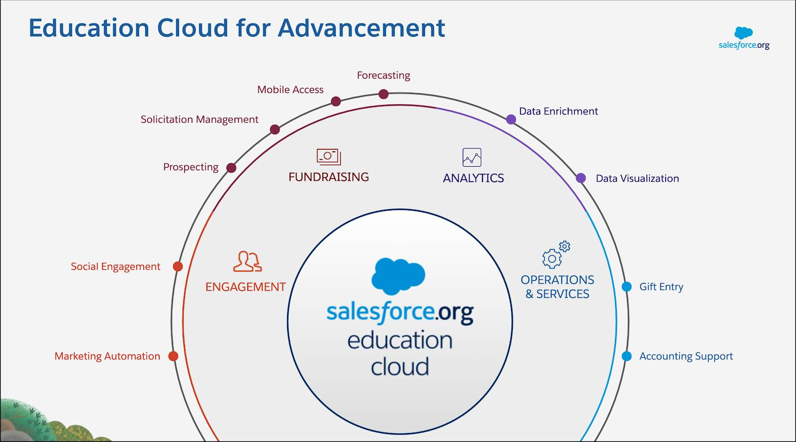 Education Cloud supports Advancement efforts with tools for Engagement, Fundraising, Analytics, and Operations & Services.