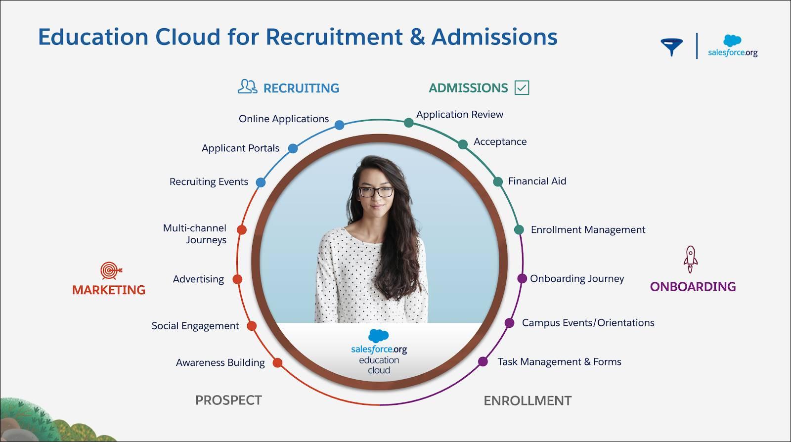 Education Cloud for Recruitment & Admissions は、学校が学生を入学希望フェーズから入学まで支援するのに役立ちます。Education Cloud にはマーケティング、学生募集、入学事務、オンボーディングのためのツールがあります。