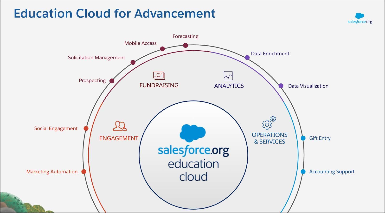 Education Cloud は、エンゲージメント、資金調達、分析、運営 & サービスのツールによってアドバンスメントの取り組みをサポートします。