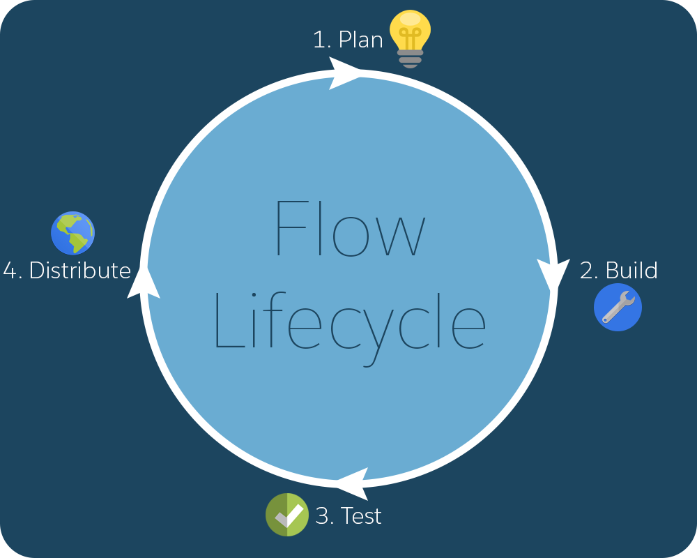 Flow lifecycle