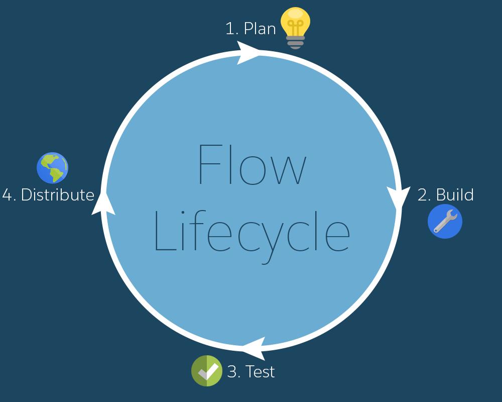 Ciclo de vida do fluxo