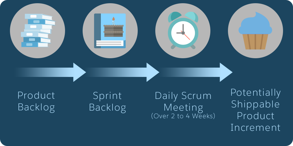 Image shows four icons to describe Scrum workflow: A stack of books represents the product backlog; a big cake represents the sprint backlog; an alarm clock represents the daily scrum meeting; and a cupcake represents the shippable product as final delivery