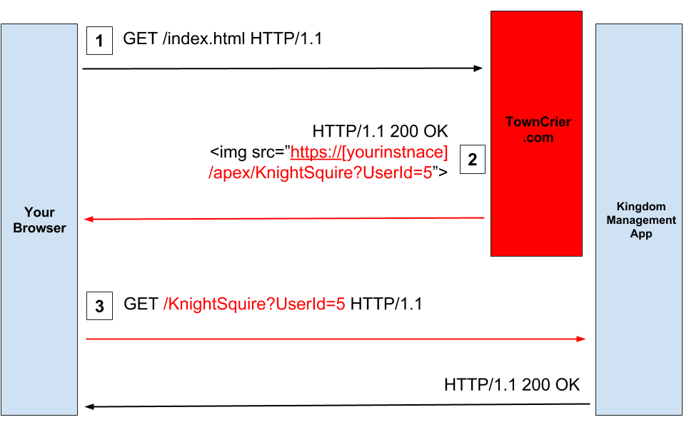 Screenshot showing the basic attack flow for CSRF