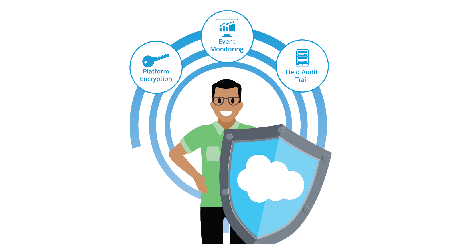 A man with a shield bearing the Salesforce cloud, surrounded by icons representing Platform Encryption, Event Monitoring, and Field Audit Trail.