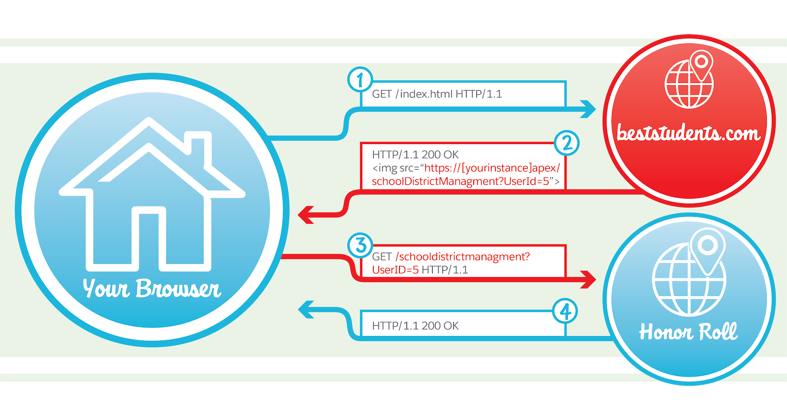 Diagram showing how a CSRF attack occurs by redirecting the browser to a malicious site.