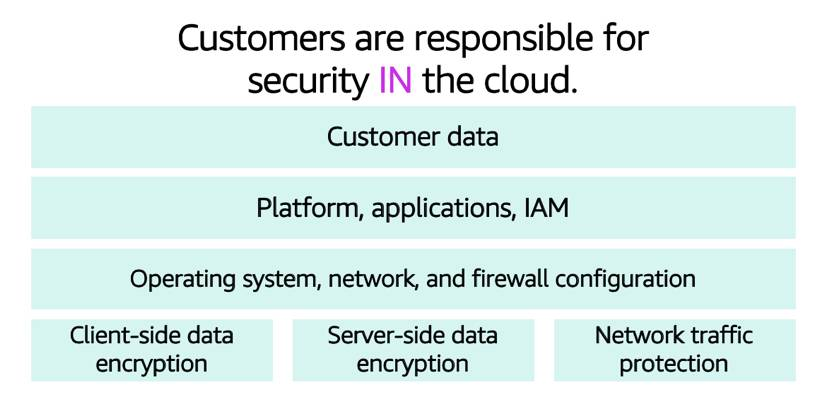 Diagram that shows the resources you're responsible for, including customer data, applications, and IAM