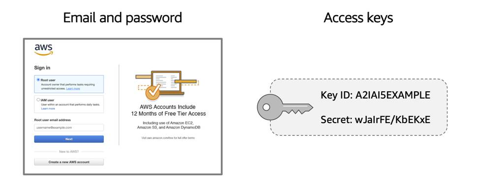 An email and password to log in to the console and a set of access keys that allows the user to make programmatic requests