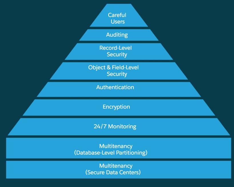 A segurança do Salesforce é uma fundação com várias camadas