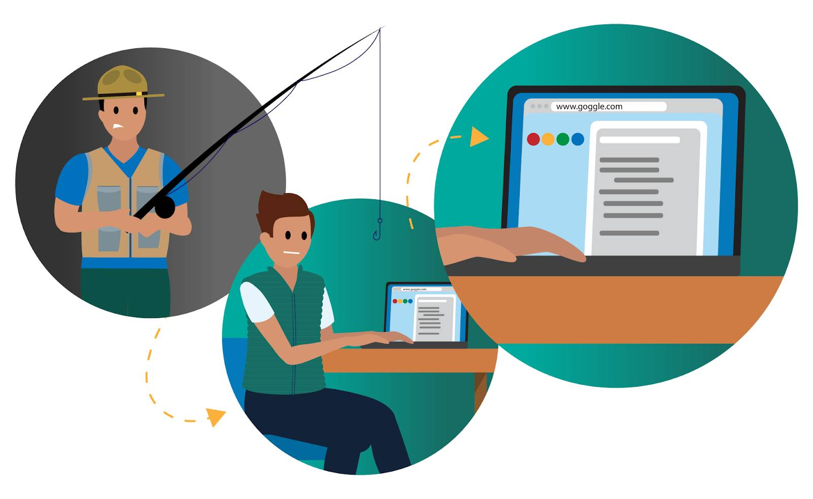 Three images: fisherman with a rod and hook, who lures someone with an open laptop, and diverts him to a false website