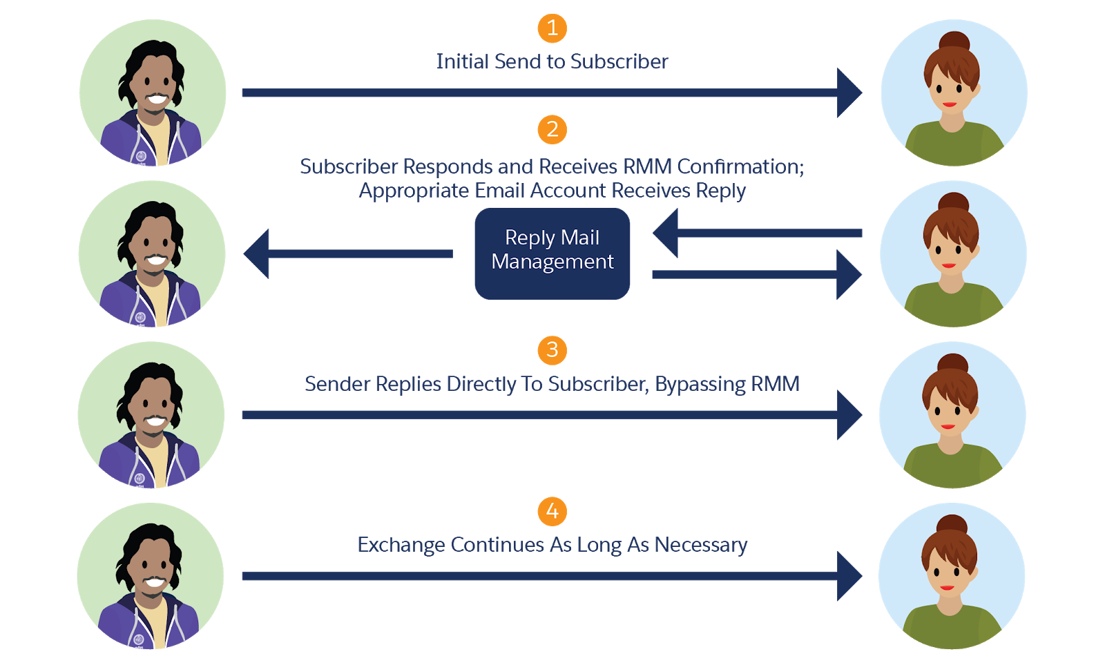RMM process from initial send to subscriber response, RMM confirmation, and subsequent replies.